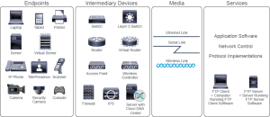 Components of a Network 2