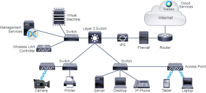Components of a Network 1